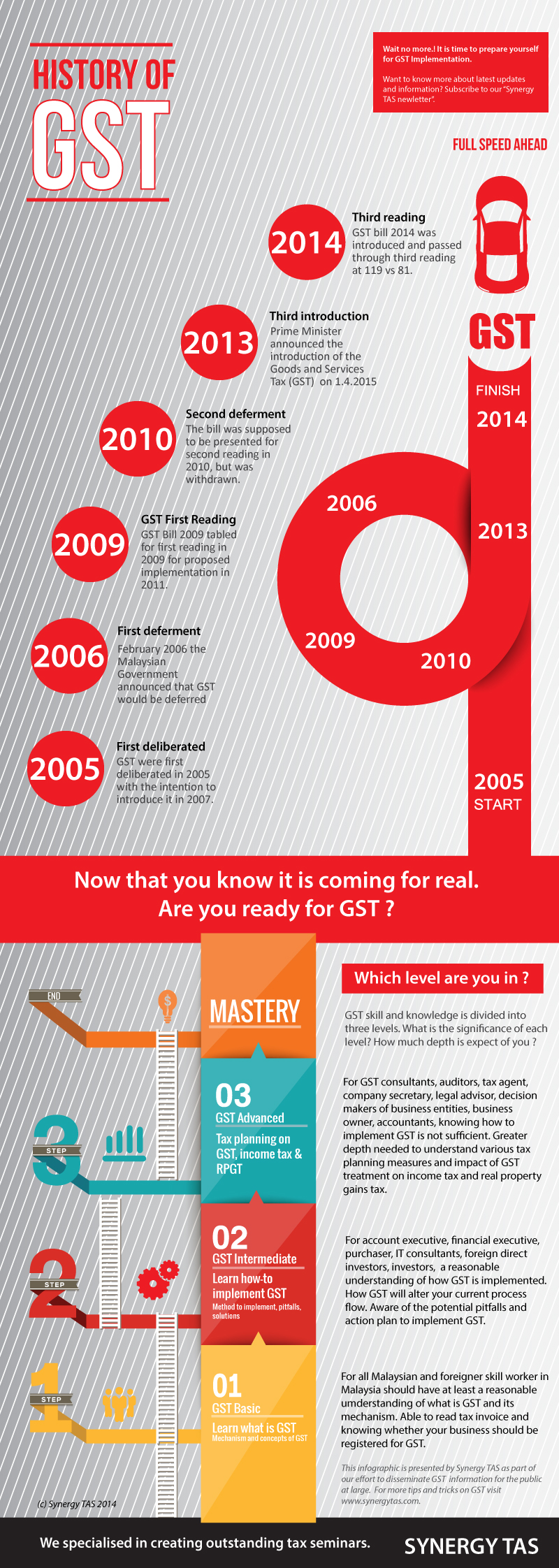 how to tell what your gst is