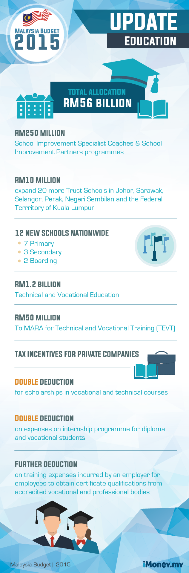 malaysias budget 2013 review