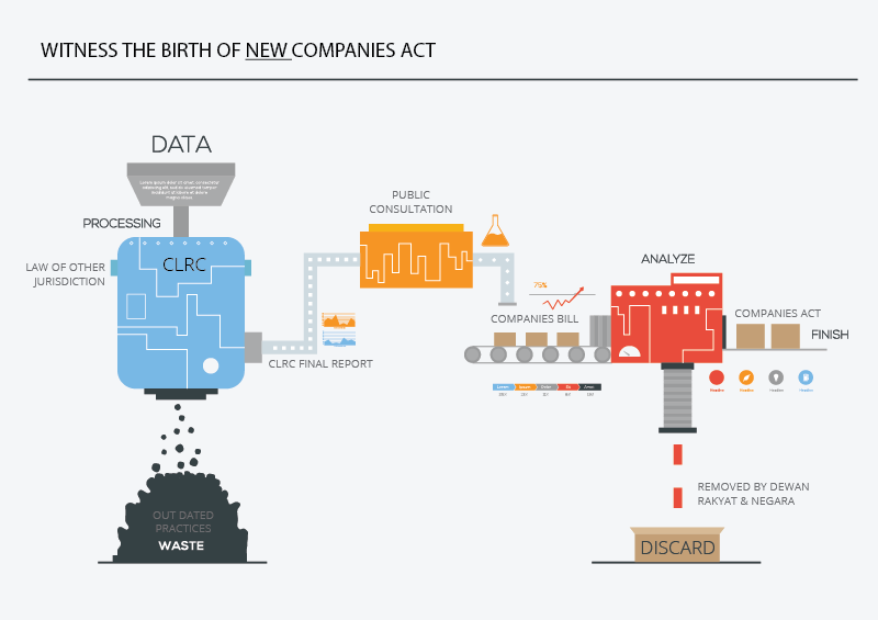 Process Flow for Creation of New Companies Law